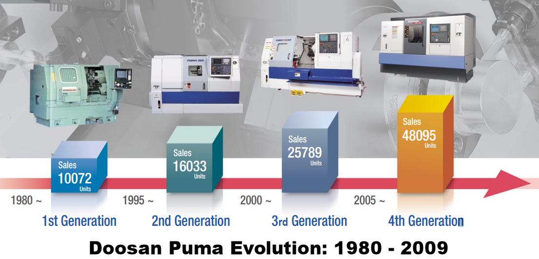 Doosan Puma Turning Center History