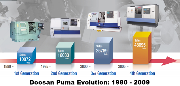 Doosan Puma Turning Center History