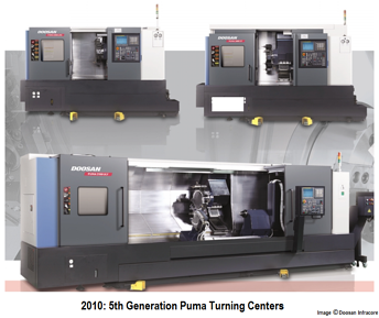Doosan Puma Turning Center 5th Generation