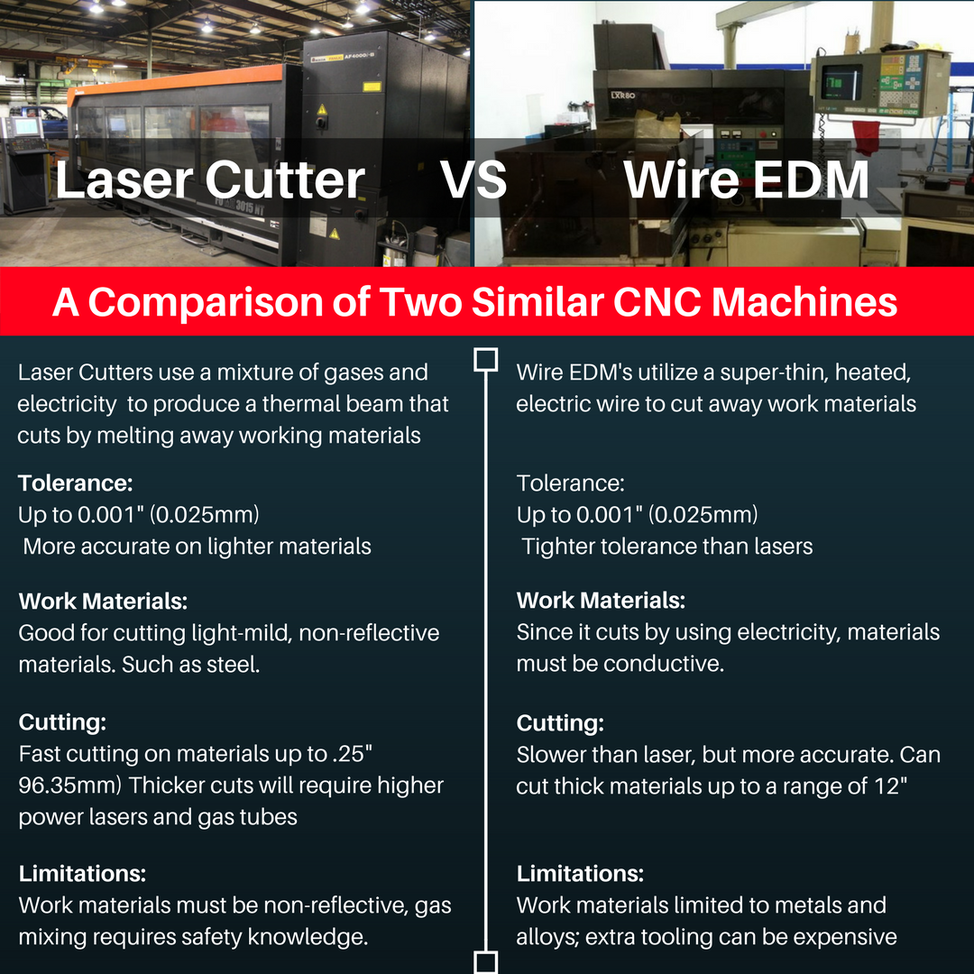 Laser Vs Wire EDM